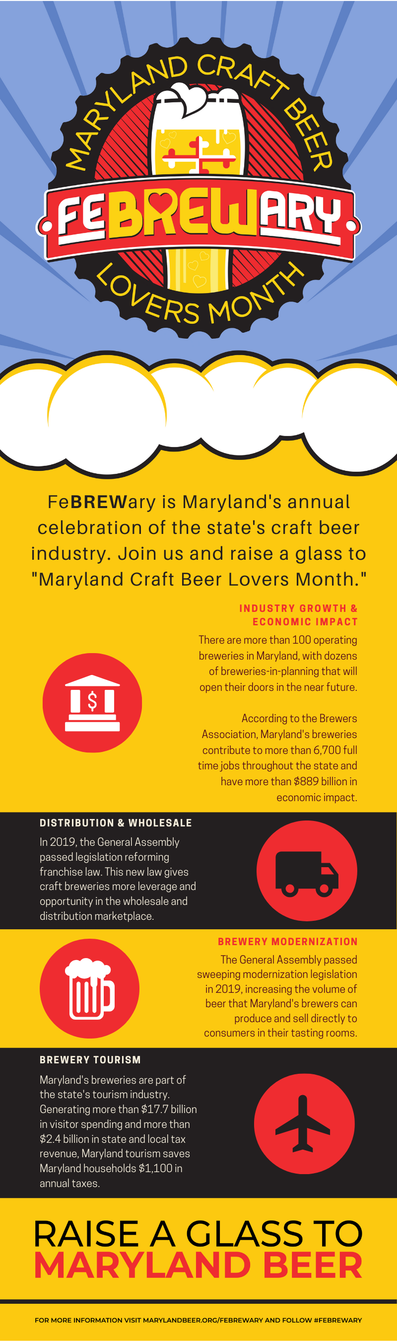 2020 FeBREWary Infographic with statistics about Maryland's brewing industry.